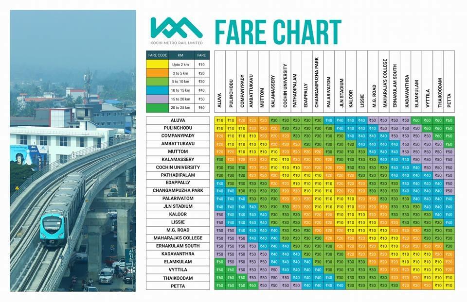 Kochi Metro Fare Chart